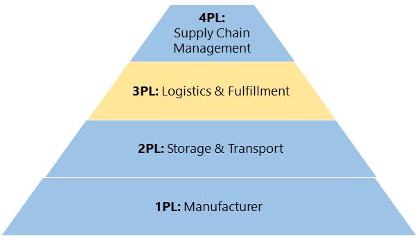 3PL Pyramid