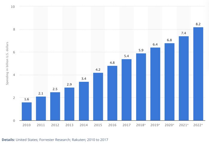 Affiliate Spending is Growing