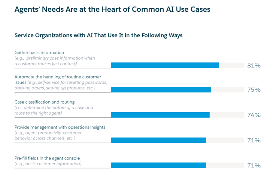 Agents Needs Are at the Heart of Common AI Use Cases