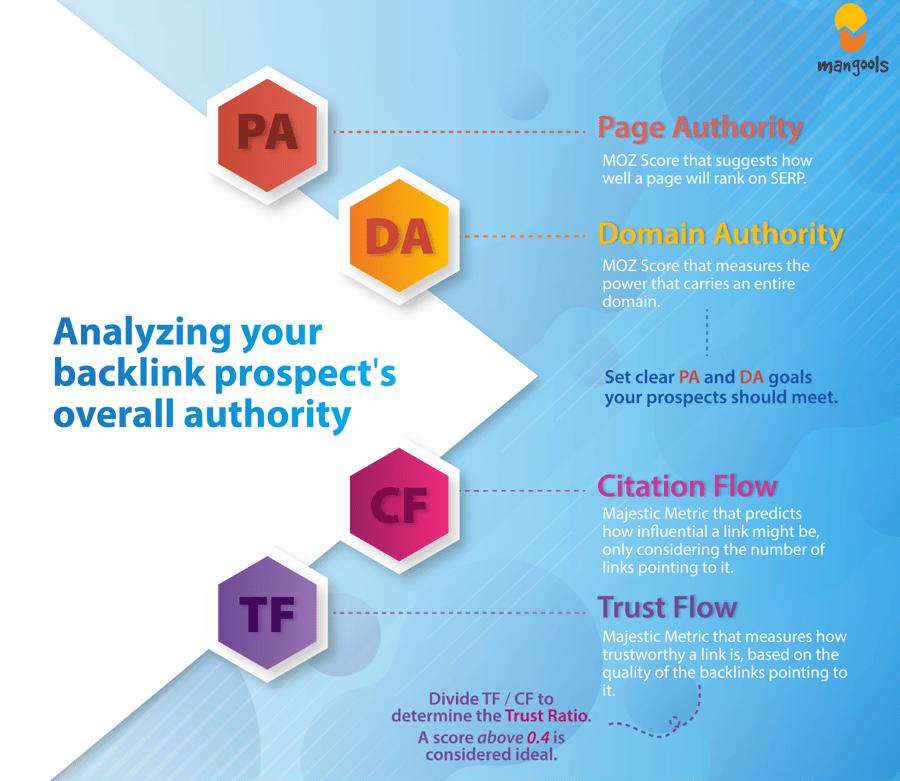 Analyzing a Backlink Prospect's Authority