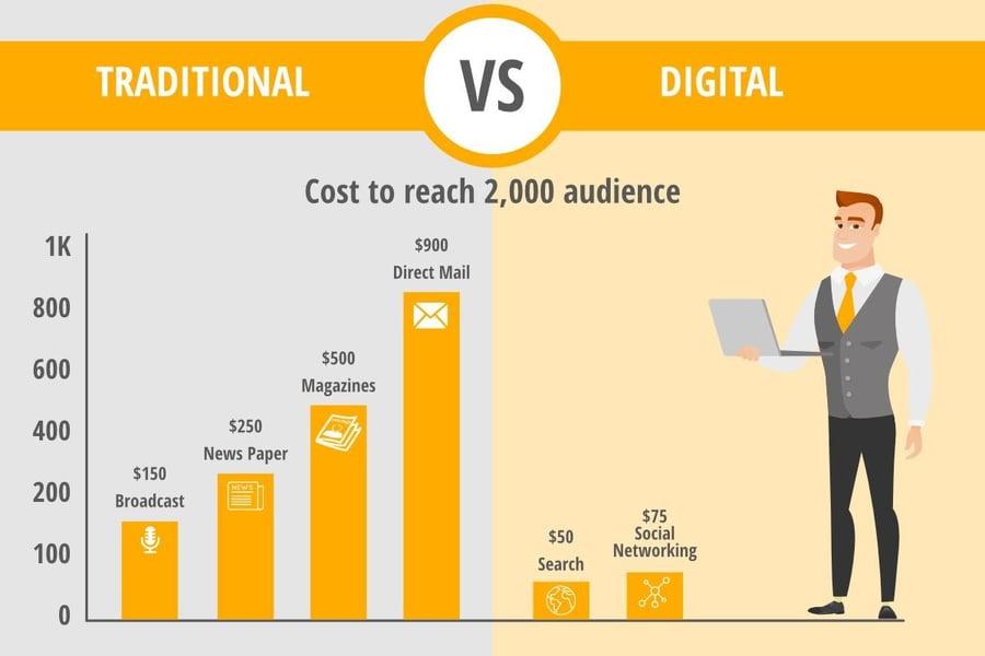 Asset Digital Com social media infographic