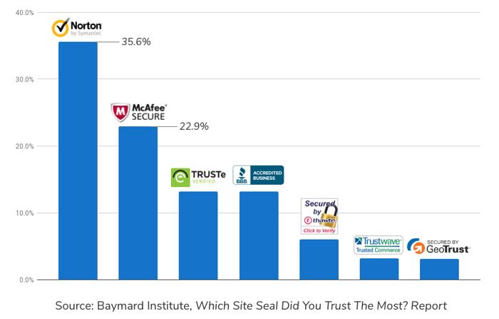 Baymard Institute site seal infographic