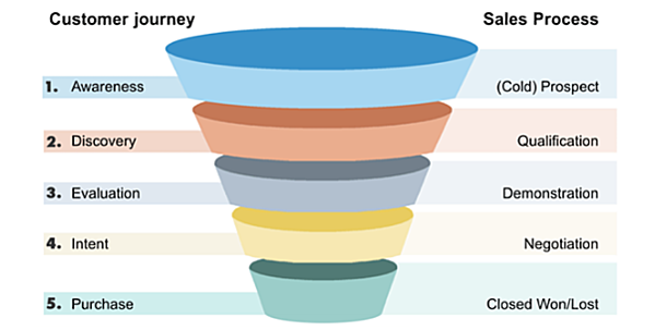Bristol Customer Journey Infographic