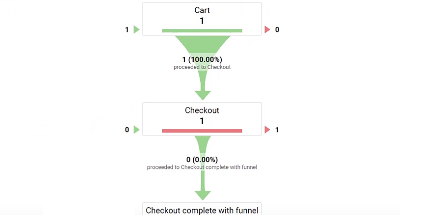 Checkout Funnel