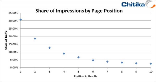Chitika Share of Impressions