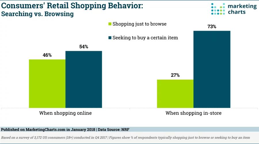 Consumers retail shopping behavior