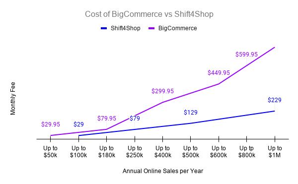 Cost of BigCommerce vs Shift4Shop