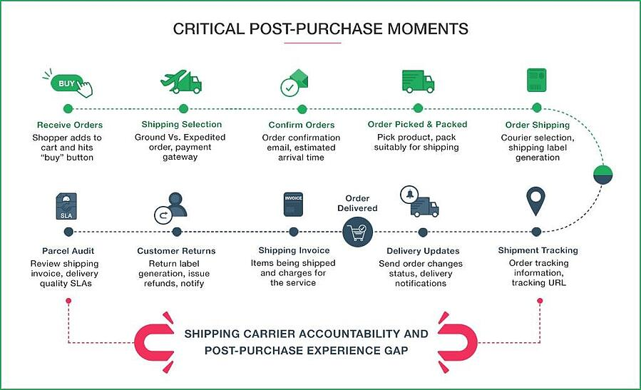 Critical Post Purchase Moments