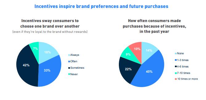 Effects of customer loyalty programs