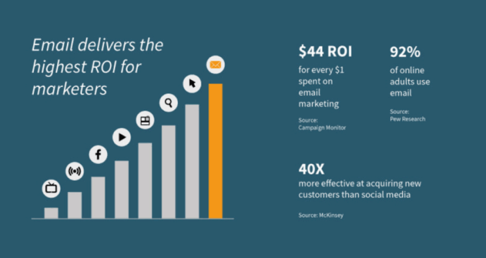 Email delivers the highest ROI for marketers