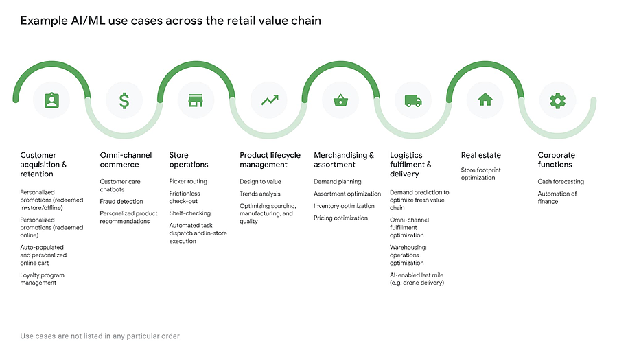 Example AI ML use cases across the retail value chain