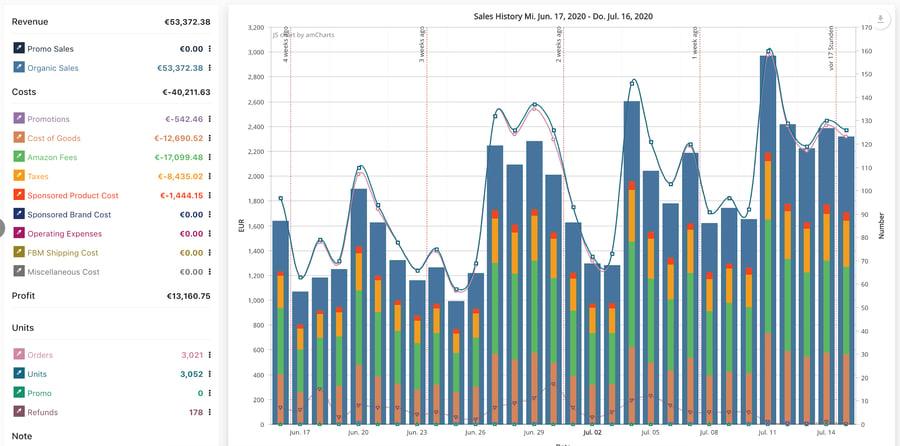 FBA average profits