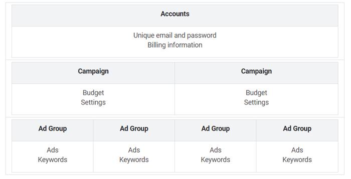 Google Ad Account Layers