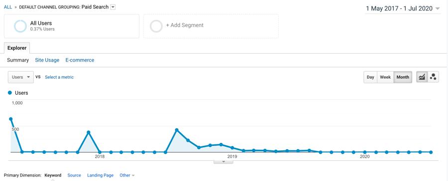 Google Analytics PPC