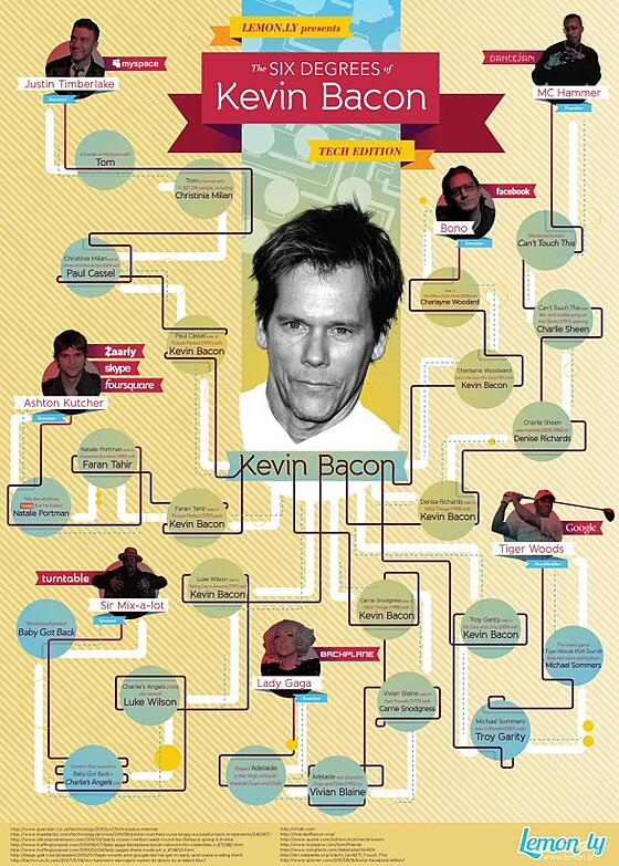 6 Degrees of Kevin Bacon Tech Edition