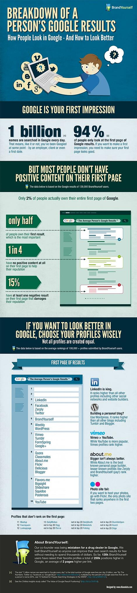 Want to Look Better in Google? Better Read This First