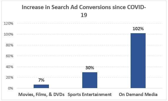 Increase in Search Ad Conversions since COVID-19