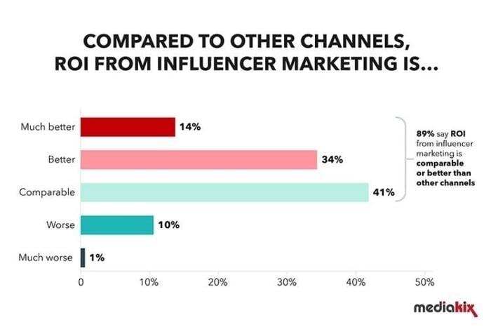 Influencer marketing ROI