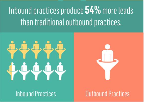Invespcro Inbound Marketing Infographic