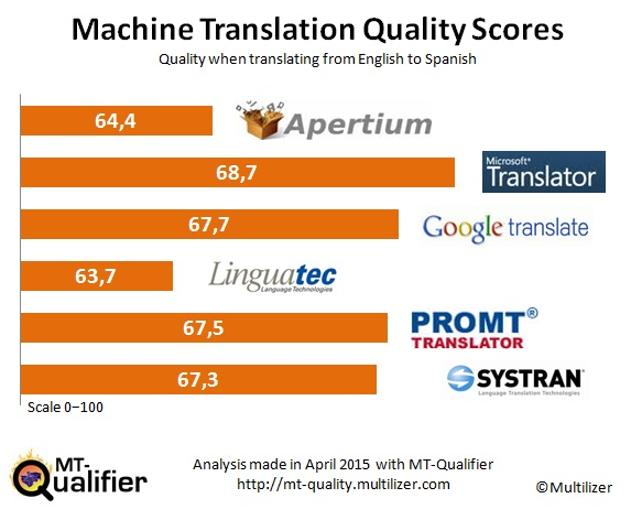 Machine Translation quality scores