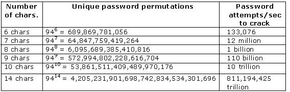 Password Strength Increases with Length