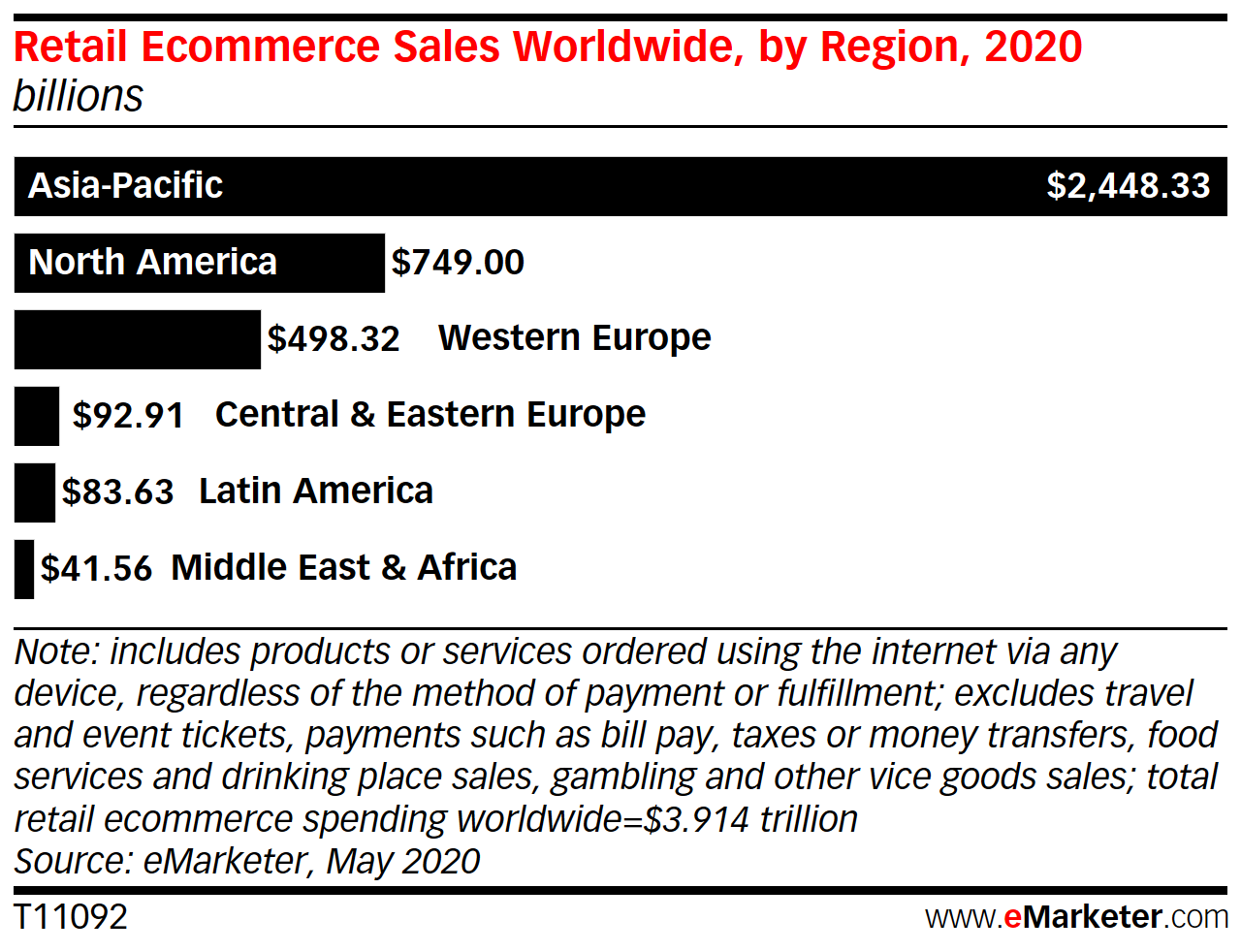Retail eCommerce Sales Worldwide by Region 2020