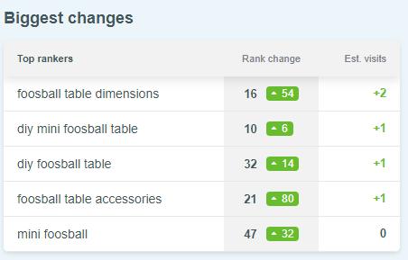 Search Rank Changes in SERPWatcher
