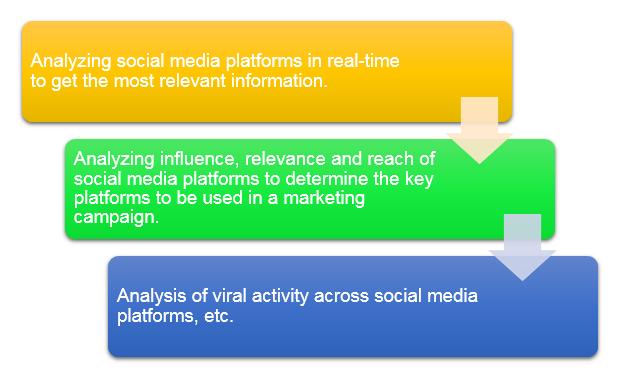 Social Data Collection Process