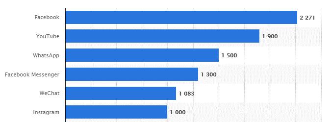 Social Media by Popularity