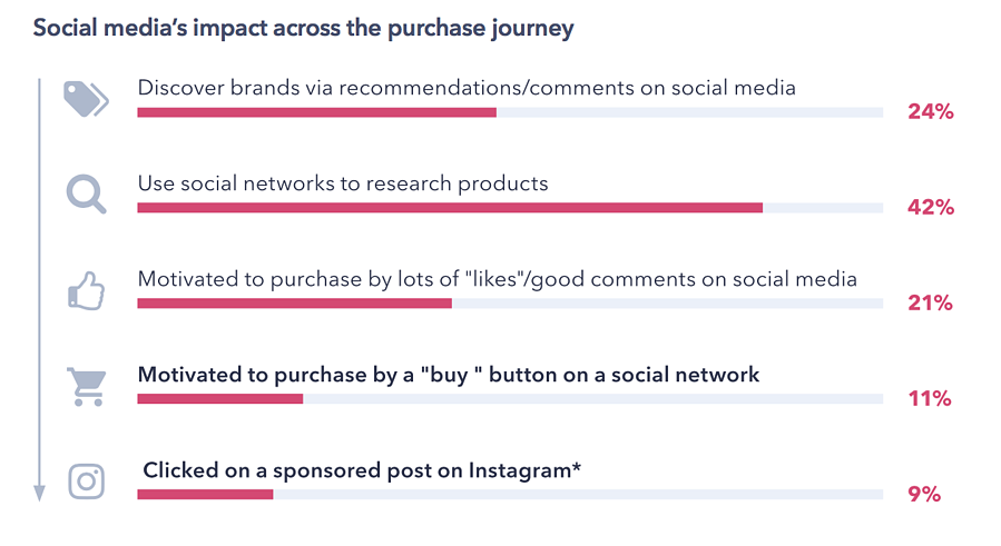 Social Medias Impact Across the Purchase Journey