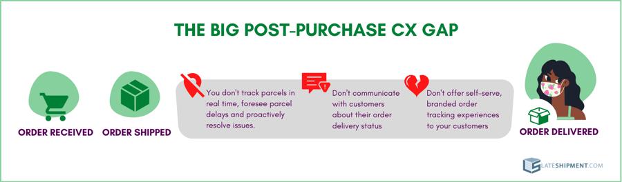 The Big Post-Purchase CX Gap
