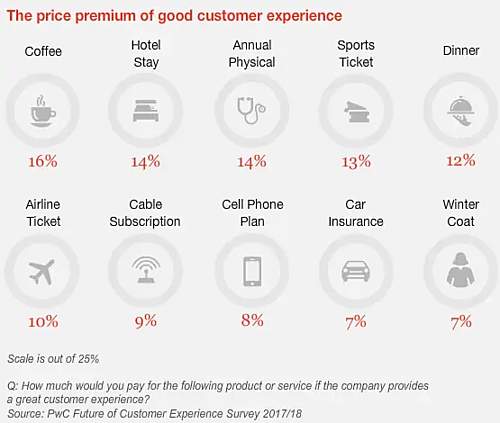 The price premium of good customer experience