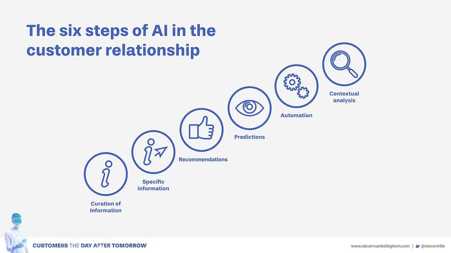The six steps of AI in the customer relationship