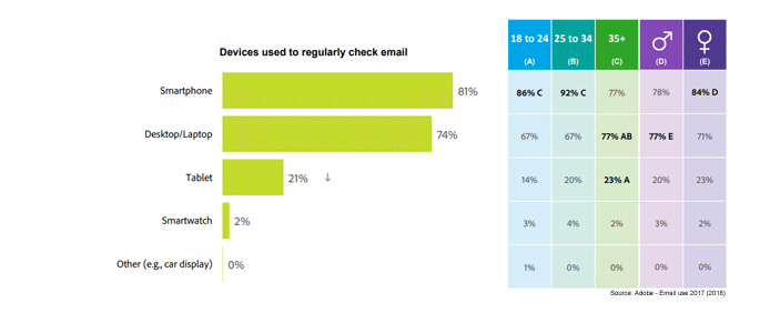 The_ultimate_mobile_email_statistics_overview