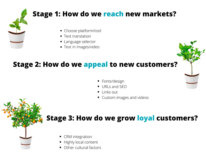 Three Stages of eCommerce Localization Growth