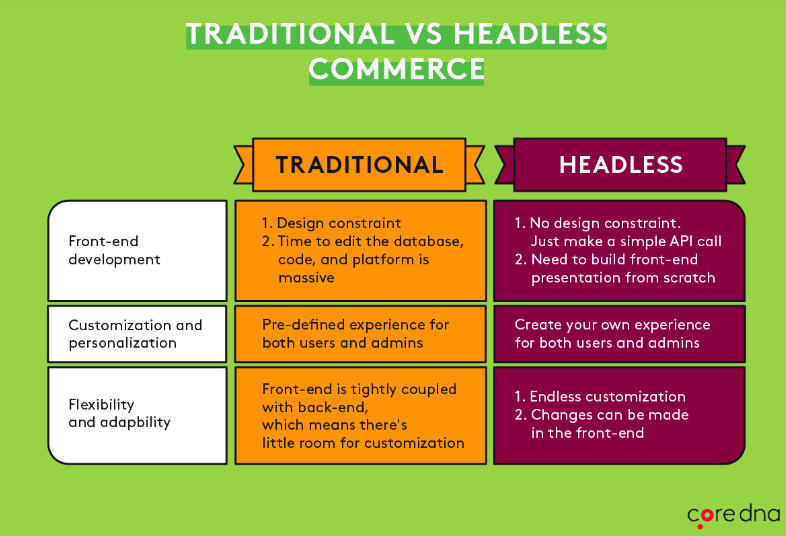 Traditional vs Headless Commerce