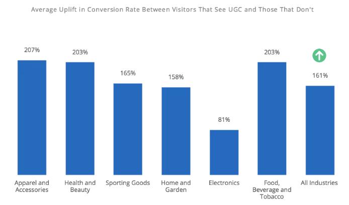 UGC infographic