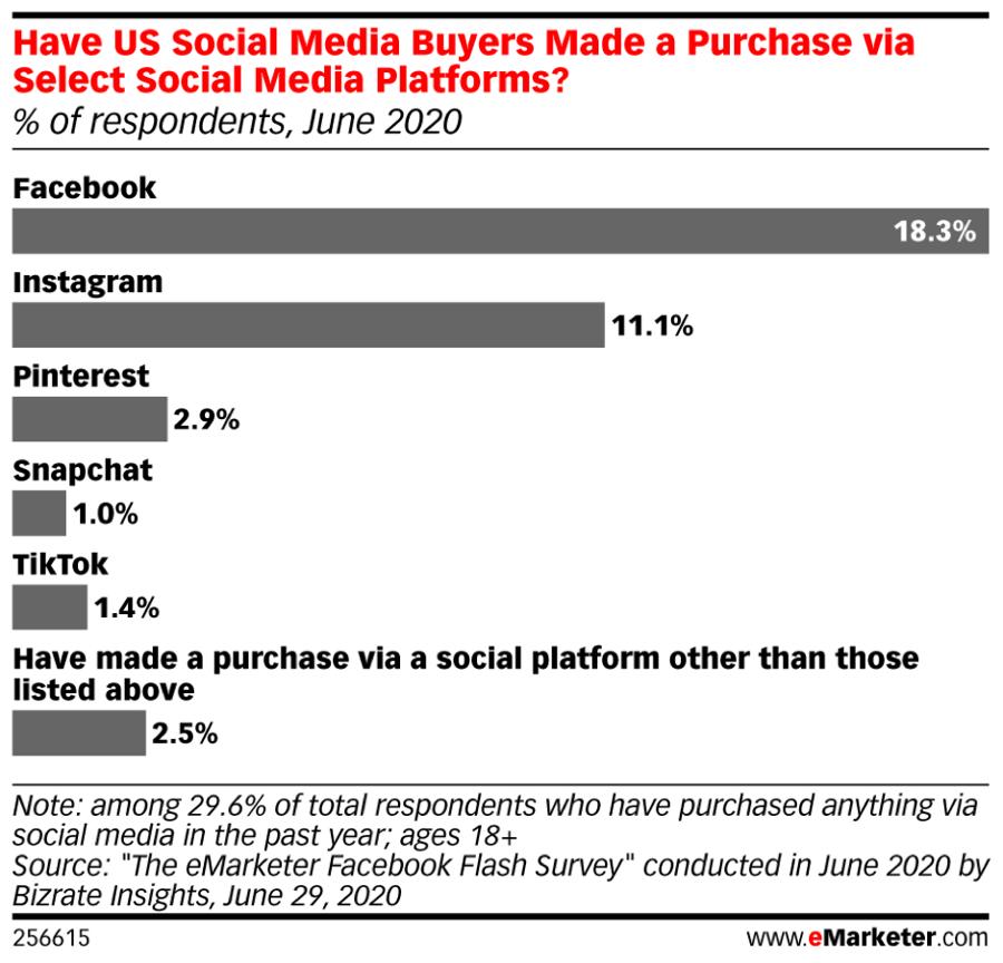 US Social Media Buyers Purchasing via Social Media Platforms