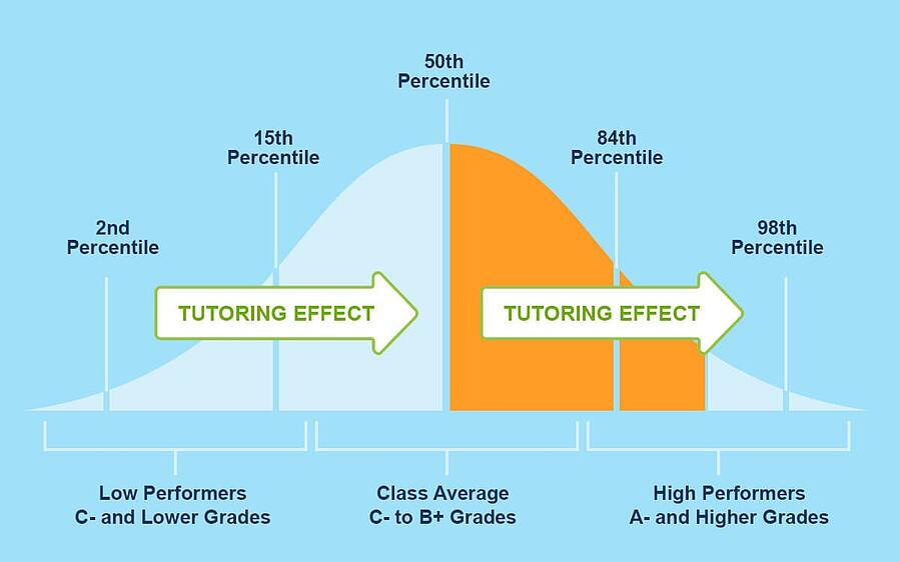 Varsity Tutors tutoring infographic
