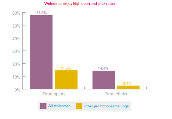 Welcome Email Click Rates