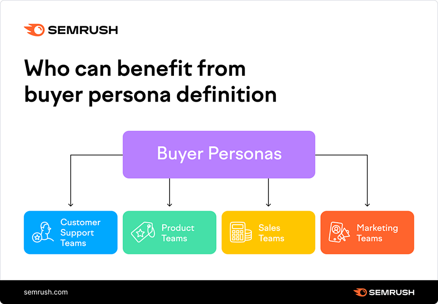 Who can benefit from buyer persona