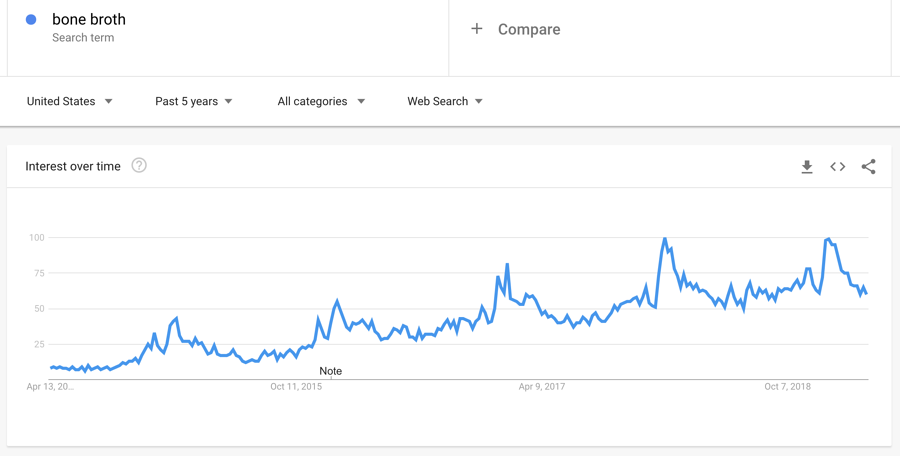 bone broth popularity over time