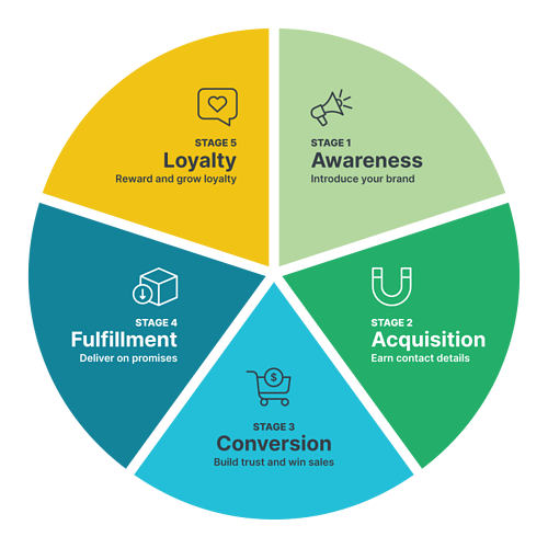 customer lifecycle graphic