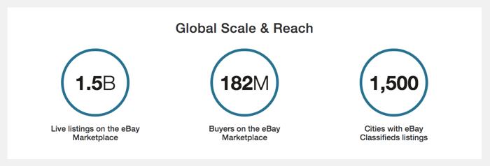 eBay global scale and reach