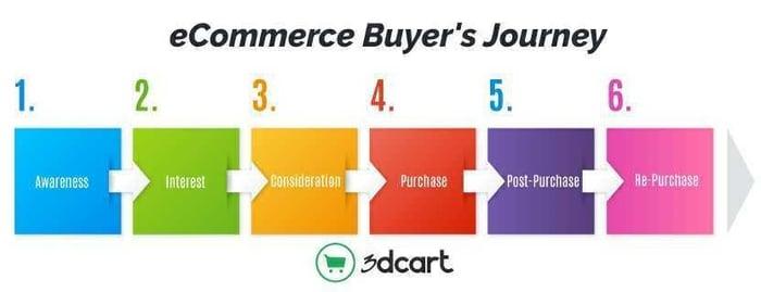 eCommerce Buyers Journey
