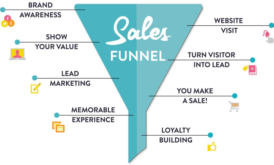 effective sales funnel