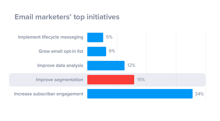 email marketers top initiatives bar graph
