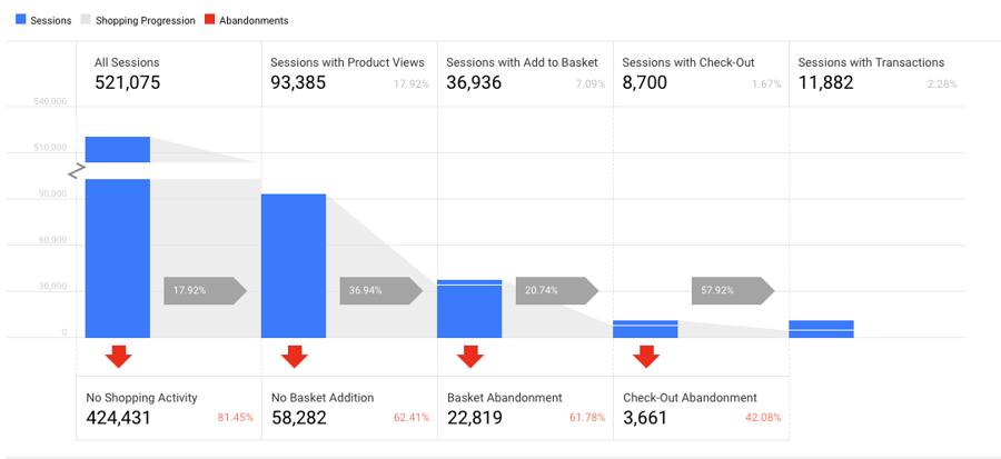 google analytics cart abandonment
