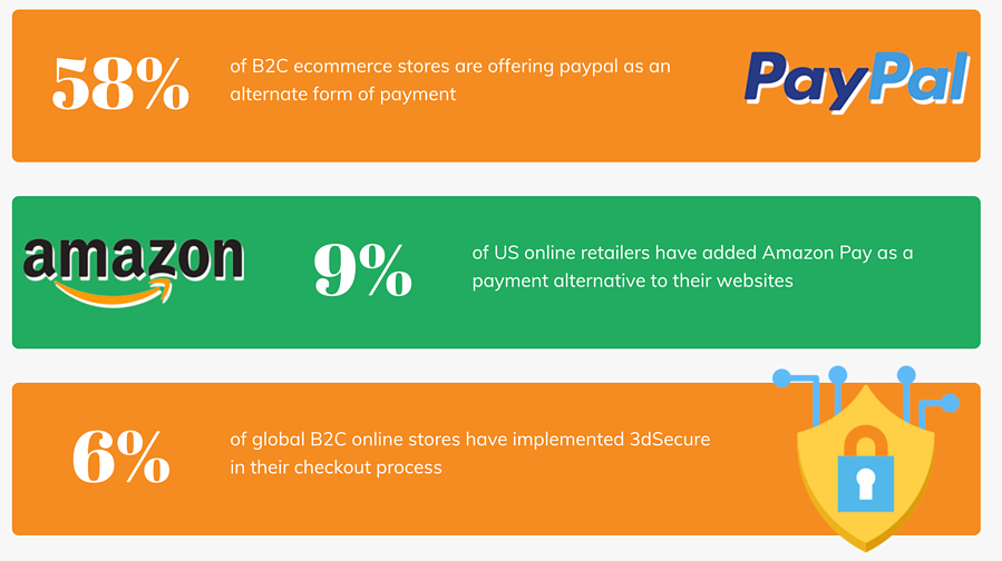 growth of mobile payments stats