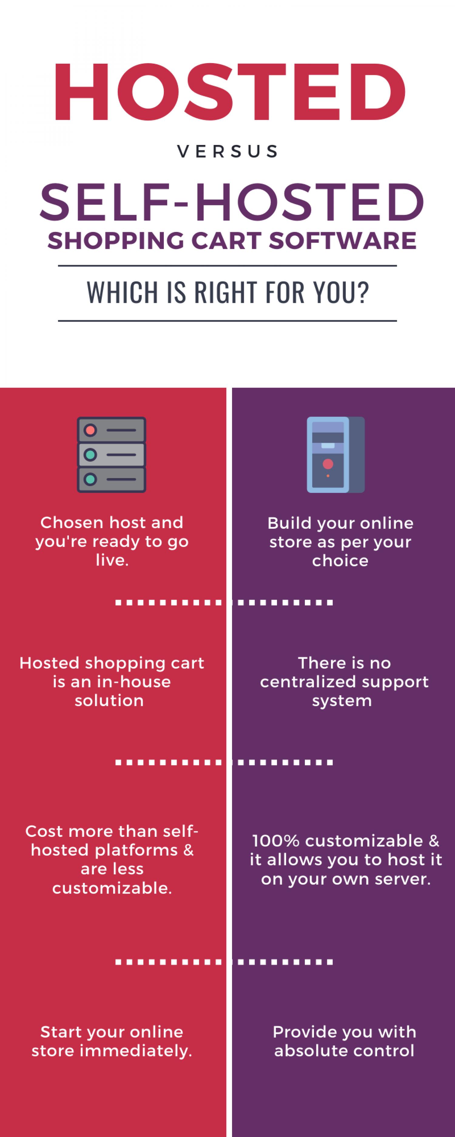 Hosted vs. Self-Hosted eCommerce Platforms
